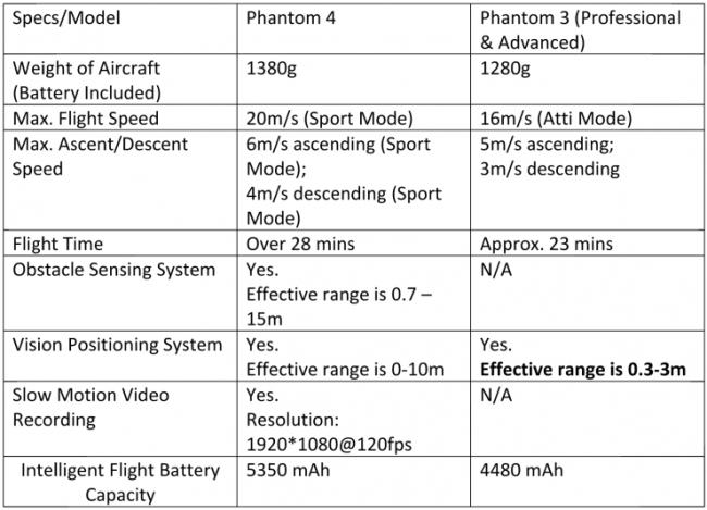 dji_phantom_4_vs_phantom_3