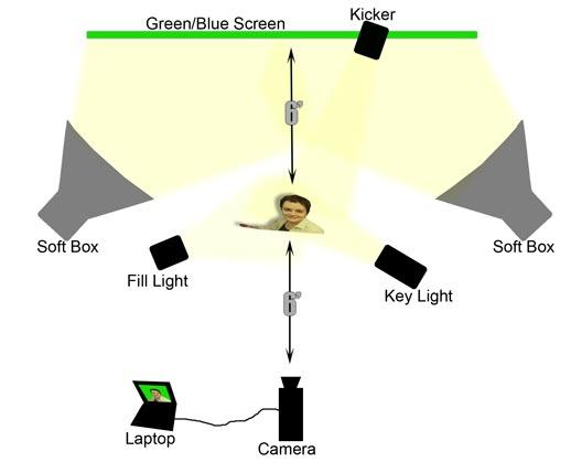 Как сделать освещение для хромакей
